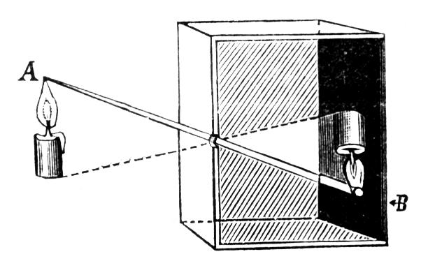 Камера-обскура. Схема