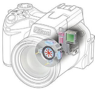 Существует два вида стабилизации изображения - оптическая и цифровая.