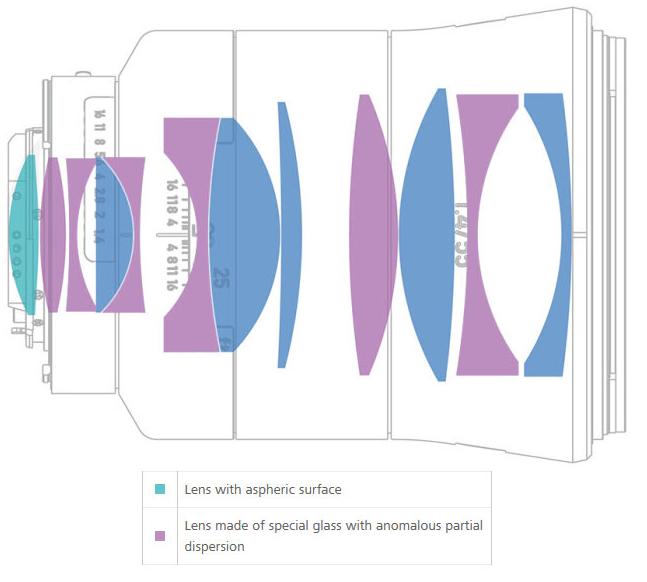 оптической схемы Планар